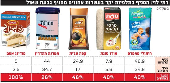 רמי לוי הסניף בתלפיות יקר בעשרות אחוזים מסניף גבעת שאול